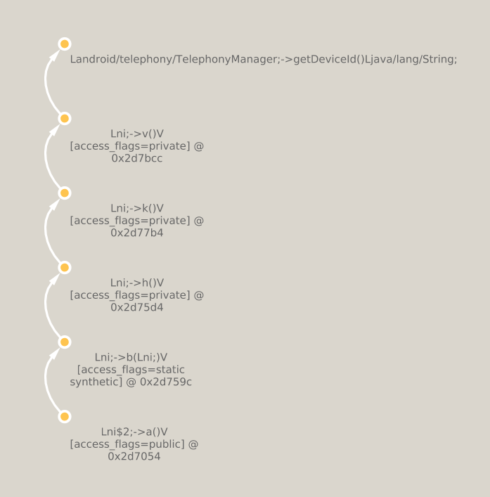 Static call graph extraction from Android application